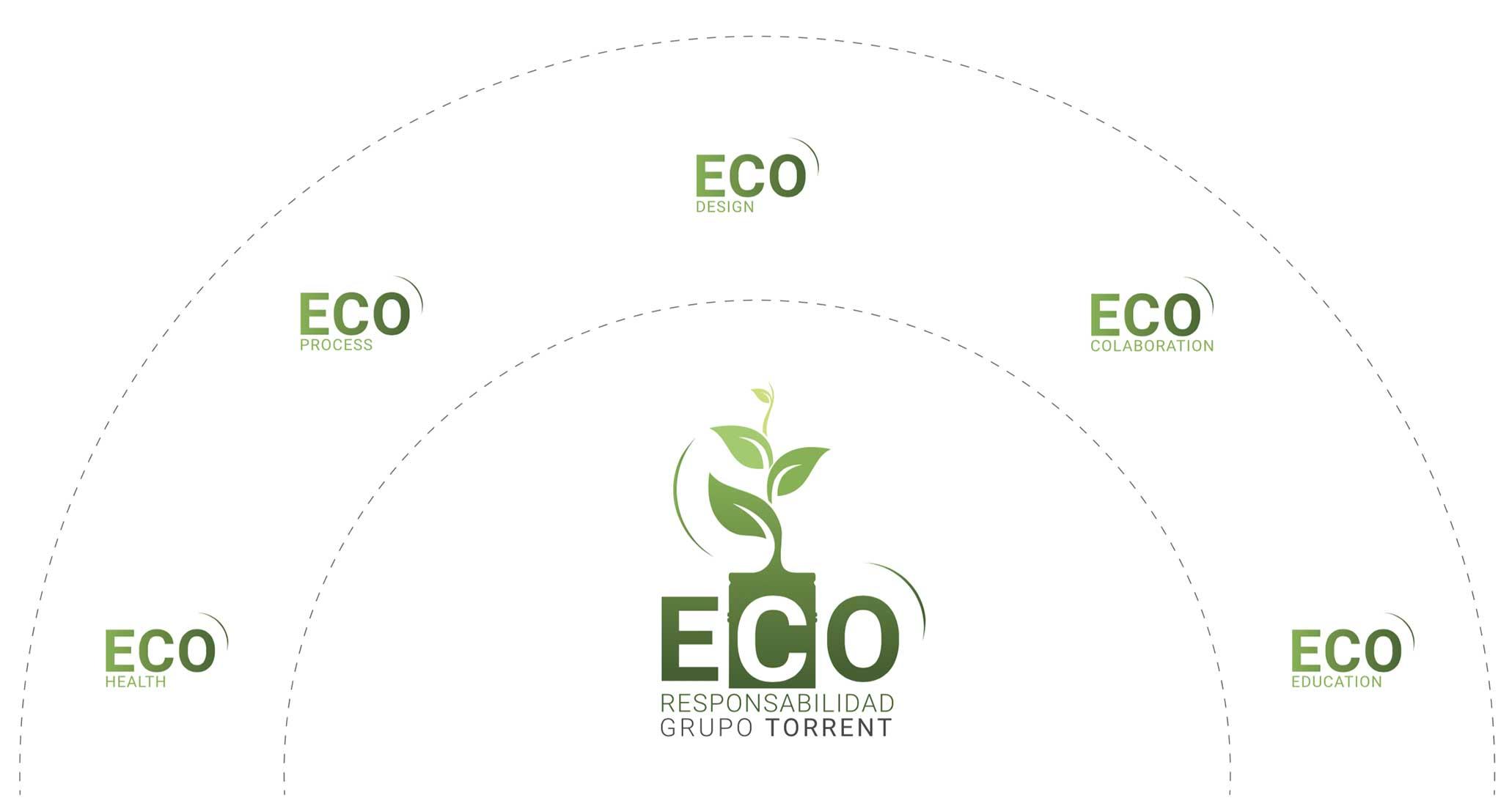 ecoresponsabilidad en | Grupo Torrent España
