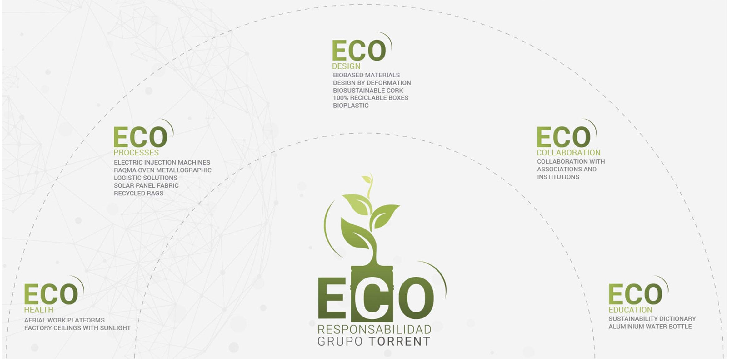 sostenibilidad info en | Grupo Torrent España